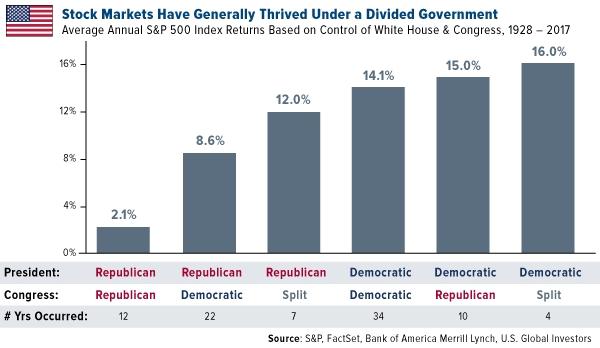 Stock Markets And Politics