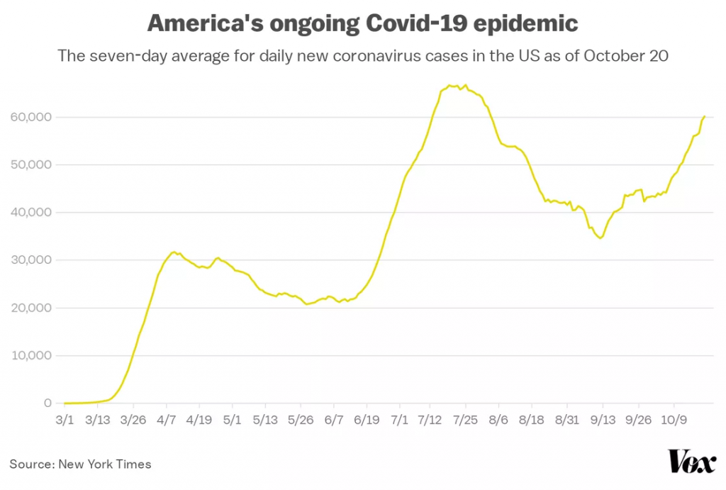 America's Ongoing Covid-19 Epidemic
