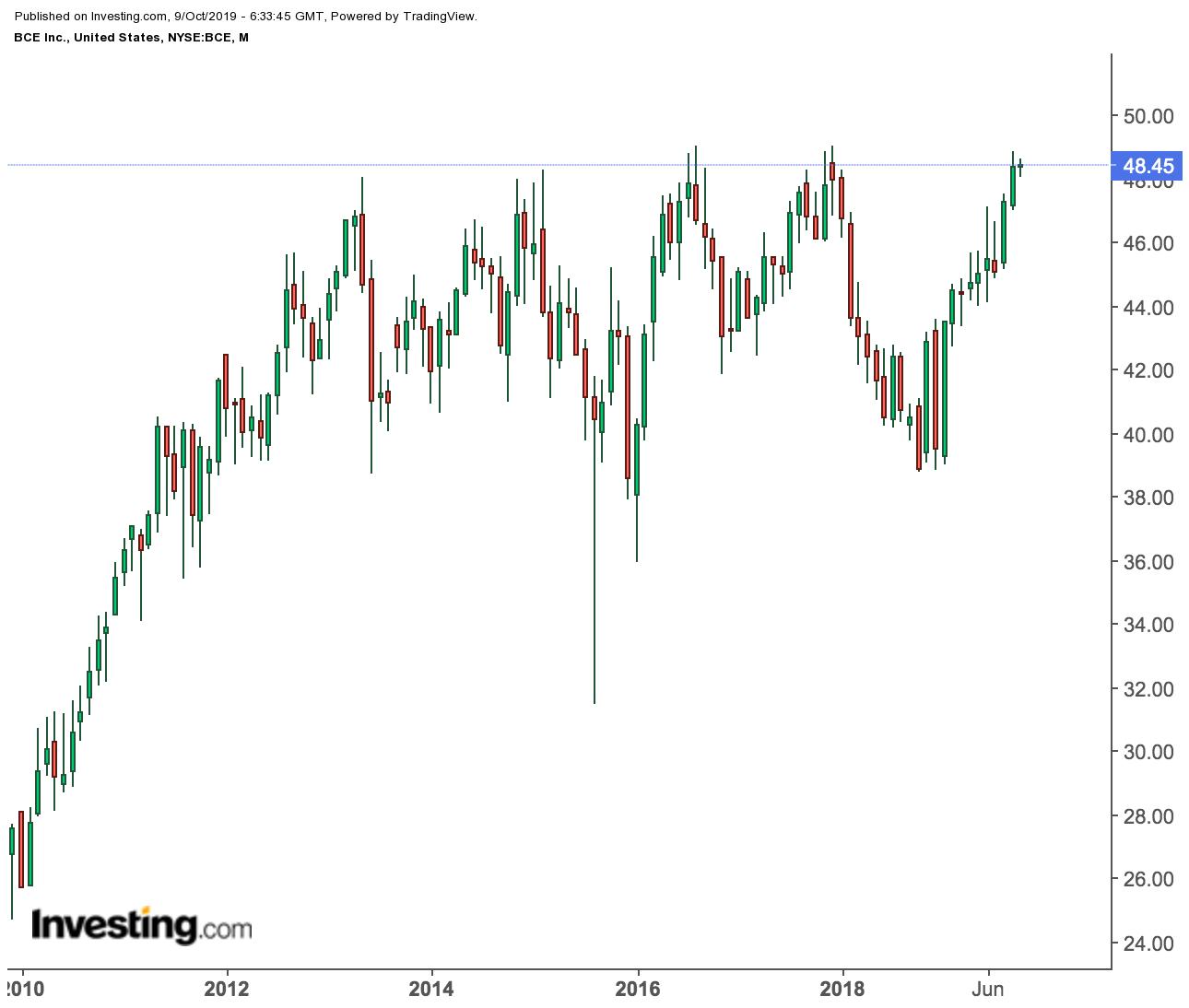 BCE Inc. price chart