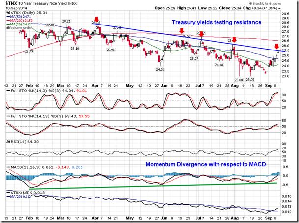 10 Year Treasury Note Yield Index