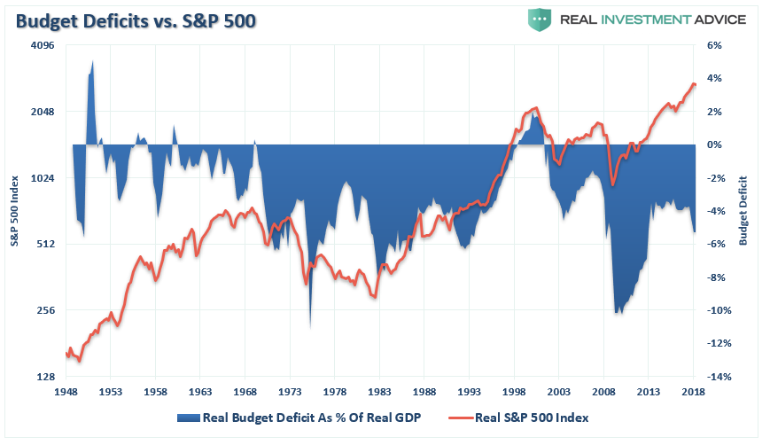 Real Budget Deficit As % Of Real GDP & Real S&P 500