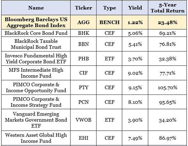 Bond-Fund Dividends Table