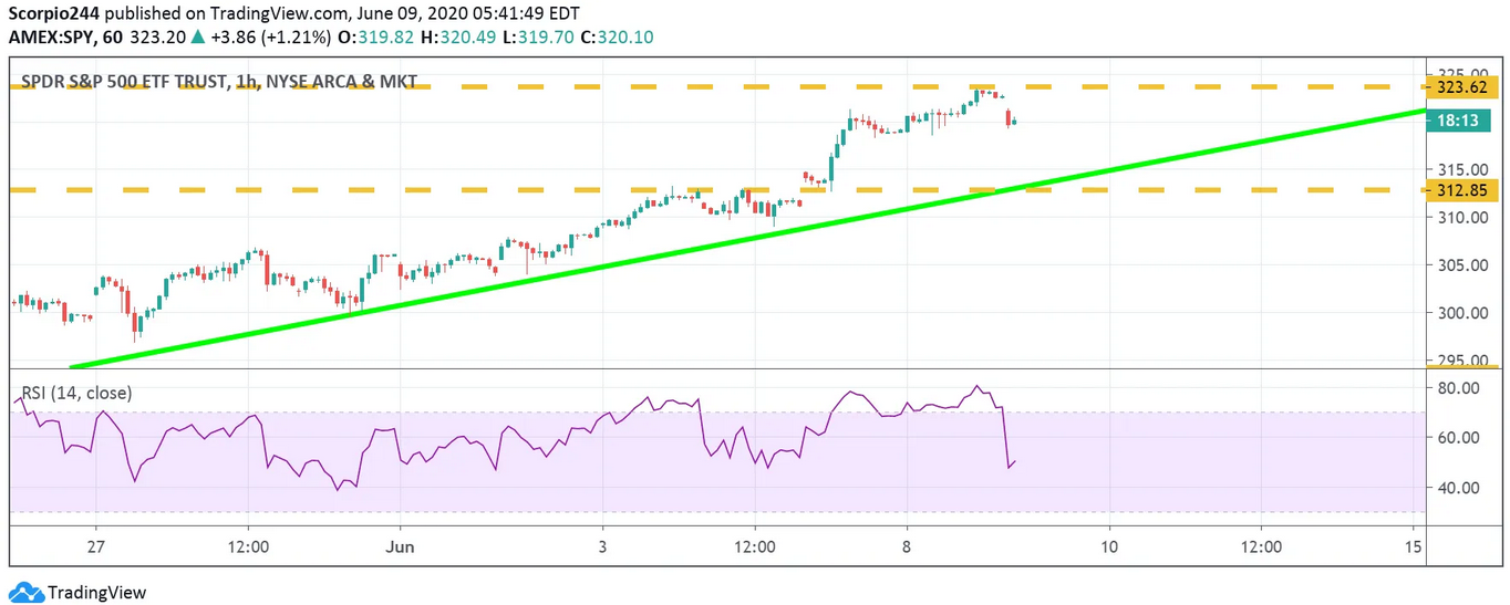 S&P 500 1 Hr Chart