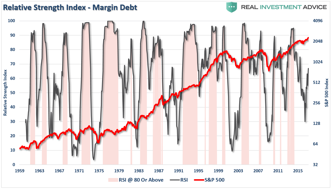 Margin Debt's Relative Strength