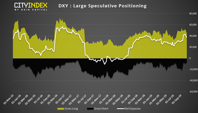 DXY - Large Speculative Positioning