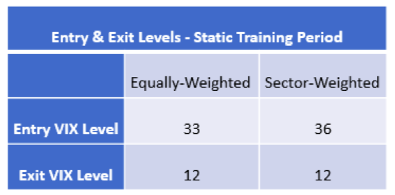 Entry & Exit Levels