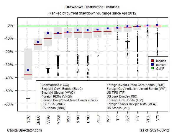 GMI.F's Current Drawdown
