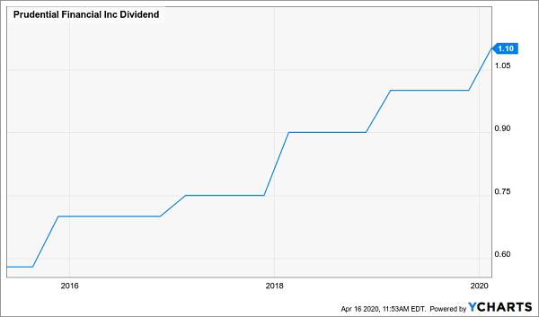 PRU Dividend Growth Chart