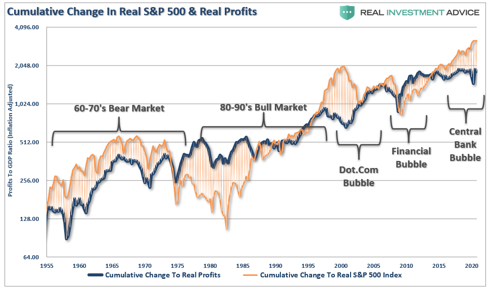 Cumulative Change In Real S&P 500 And Real Profits