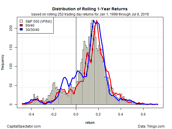 Distribution Of Rolling 1 Year Returns