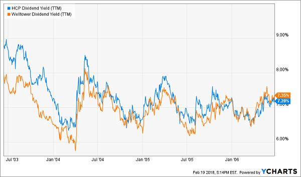 Investors Bid Yields Down as Rates Rose