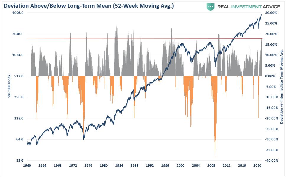 S&P 500-Deviation (52-WMA)