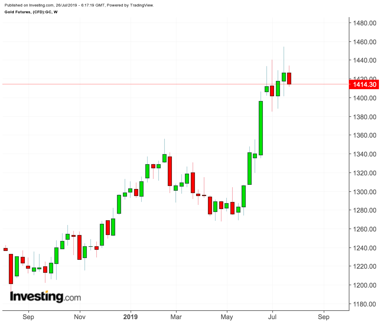 Gold Futures, weekly price chart