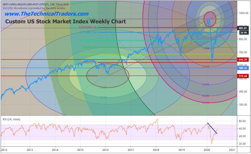 SPY - S&P 500 ETF Weekly Chart