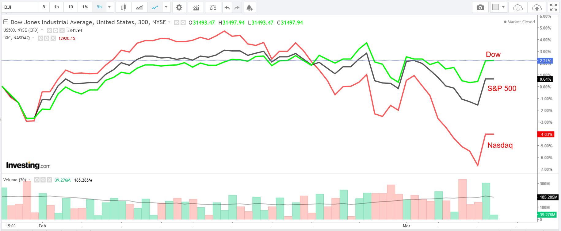 Dow:S&P:NASDAQ 300 Minute Chart