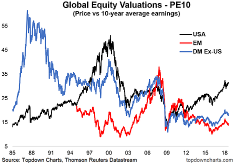 Global Equity Valuations PE10