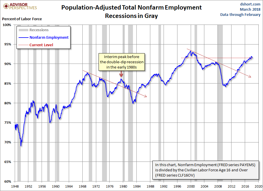 Population Adjusted Employment