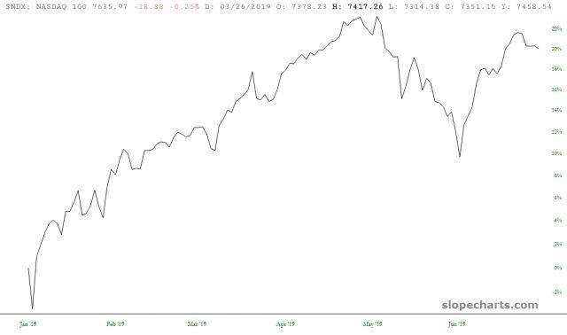 NASDAQ 100 20%