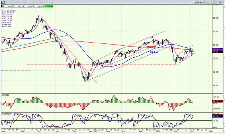 BNO U.S. Brent Oil Fund Daily Chart