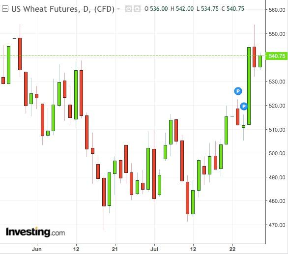 Wheat Daily Chart