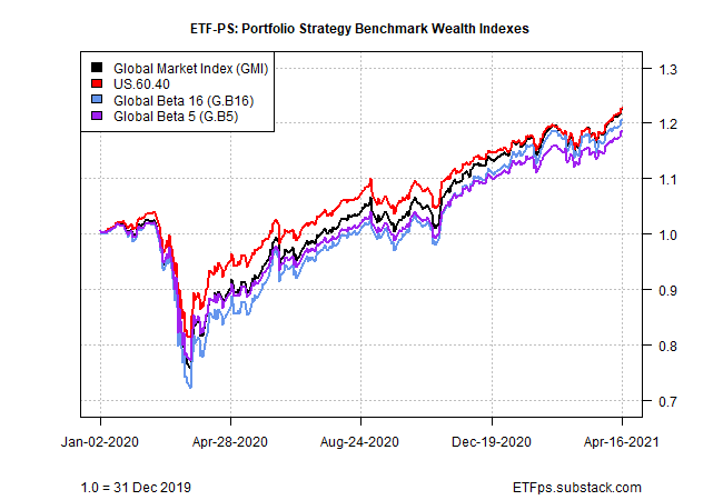 Wealth Indexes
