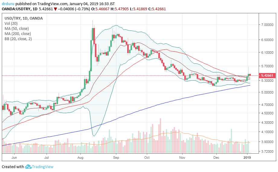 As is the fate of so many parabolic moves, USD/TRY plunged after the August run-up. The eventual period of calm created a tension-filled convergence of its 20, 50, and 200DMAs. The resolution of the tension is so far a breakout to the upside.