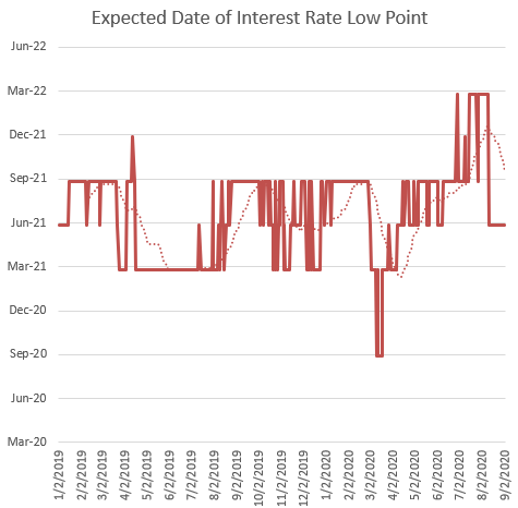 Expected Date Of Interest Rate Low Point