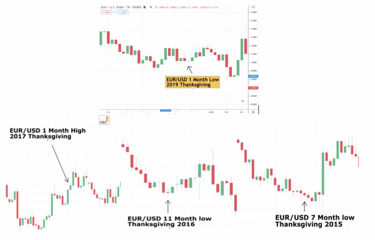 День благодарения и валютный рынок