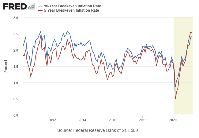 10 Yr - 5 Yr Breakeven Inflation Rate