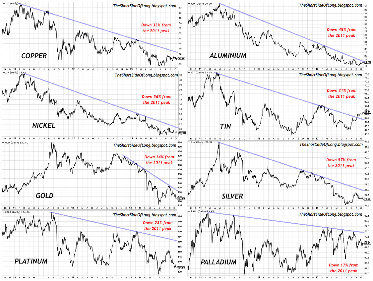 Bear Market In Industrial and Preciousl Metals