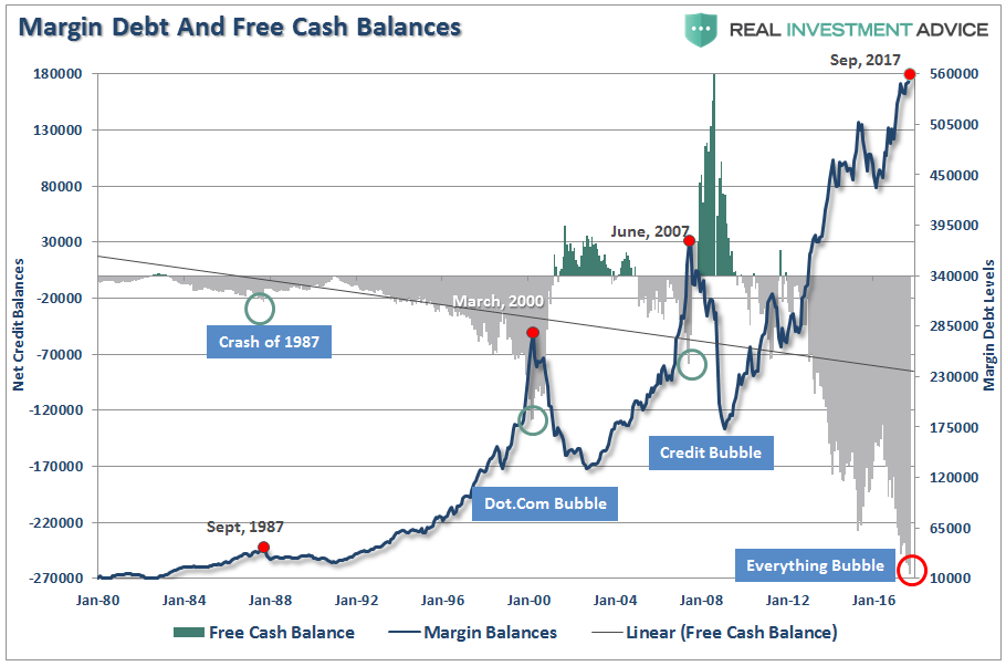 Margin Debt And Free Cash Balances