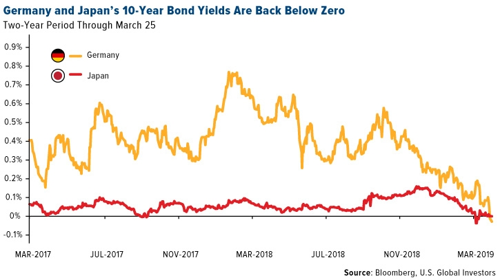 Germany And Japan's 10-Year Bonds