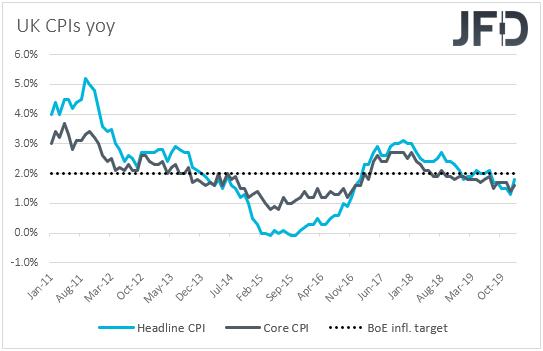 UK CPIs inflation rates