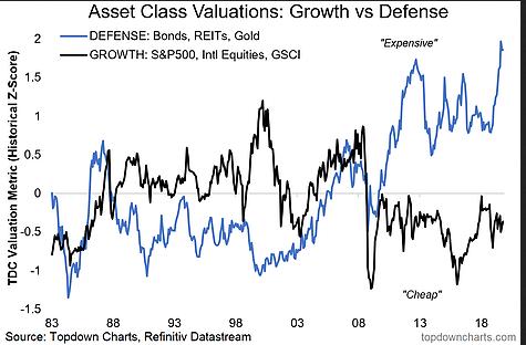 Asset Class Valuation - Growth Vs Defense