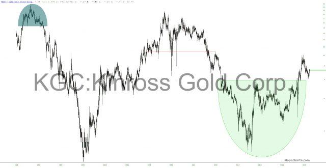 Kinross Gold Corp Chart