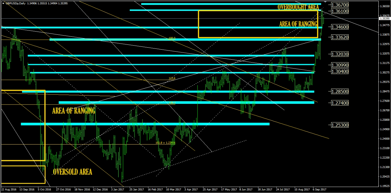 Gbp usd chart forexpros