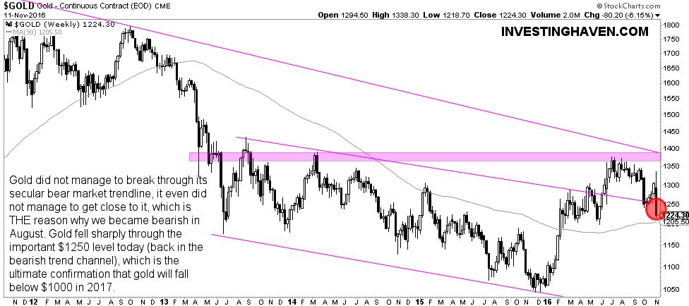 Gold Weekly 2011-2016