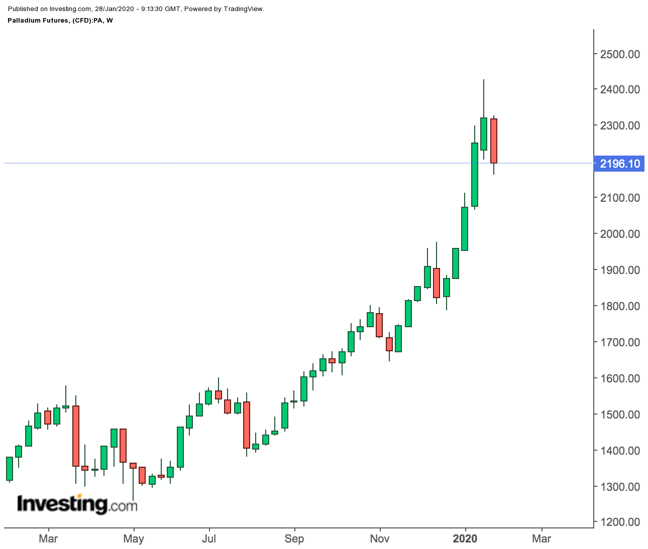 Palladium Futures Weekly Prices