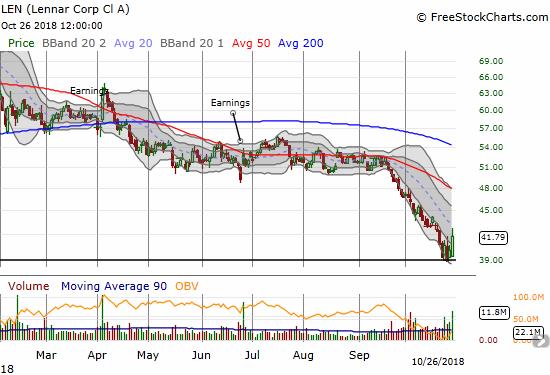LEN Chart