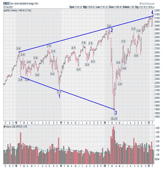 DJIA Index Weekly Chart
