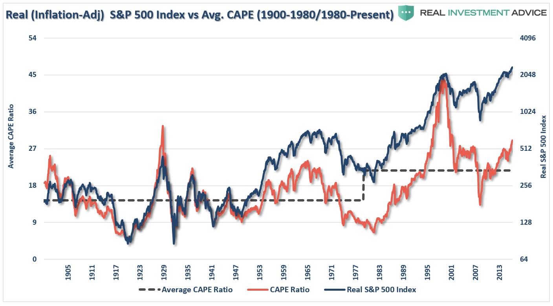 S&P 500 Vs. CAPE Ratio