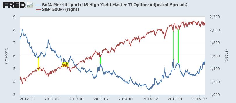 Bonds Vs. Stocks: The Last 2 Years