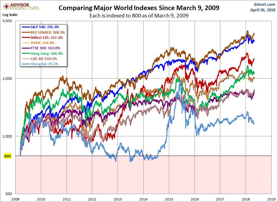 Global Indices Since 2009