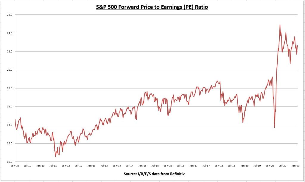 S&P 500 Forward PE Ratio Chart