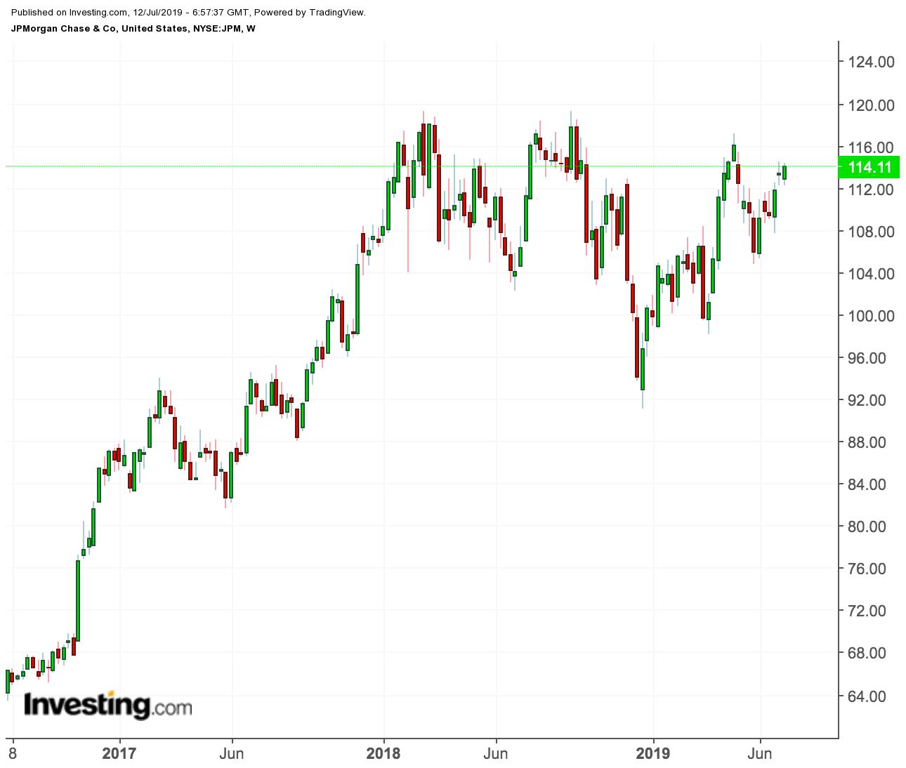 JPMorgan price chart