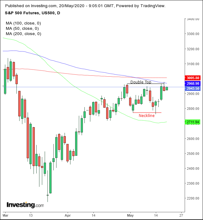 SPX Futures Daily