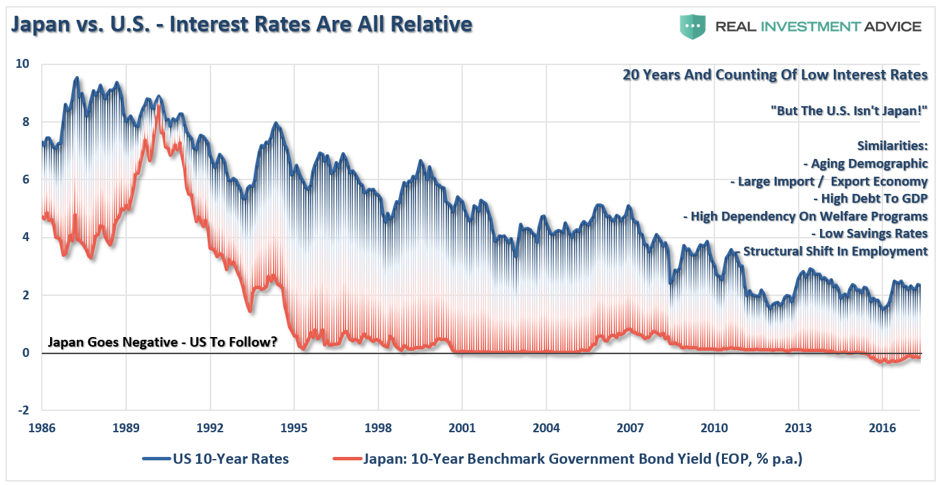 US 10-Year Rates & Japan 10-Year Benchmark Government Bond Yield