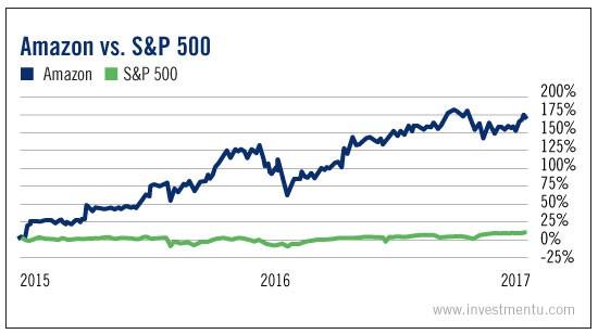 Amazon Vs S&P 500