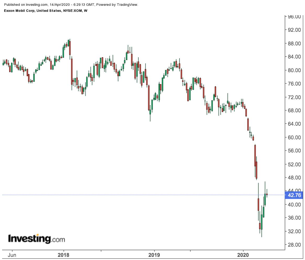 Exxon Weekly Price Chart