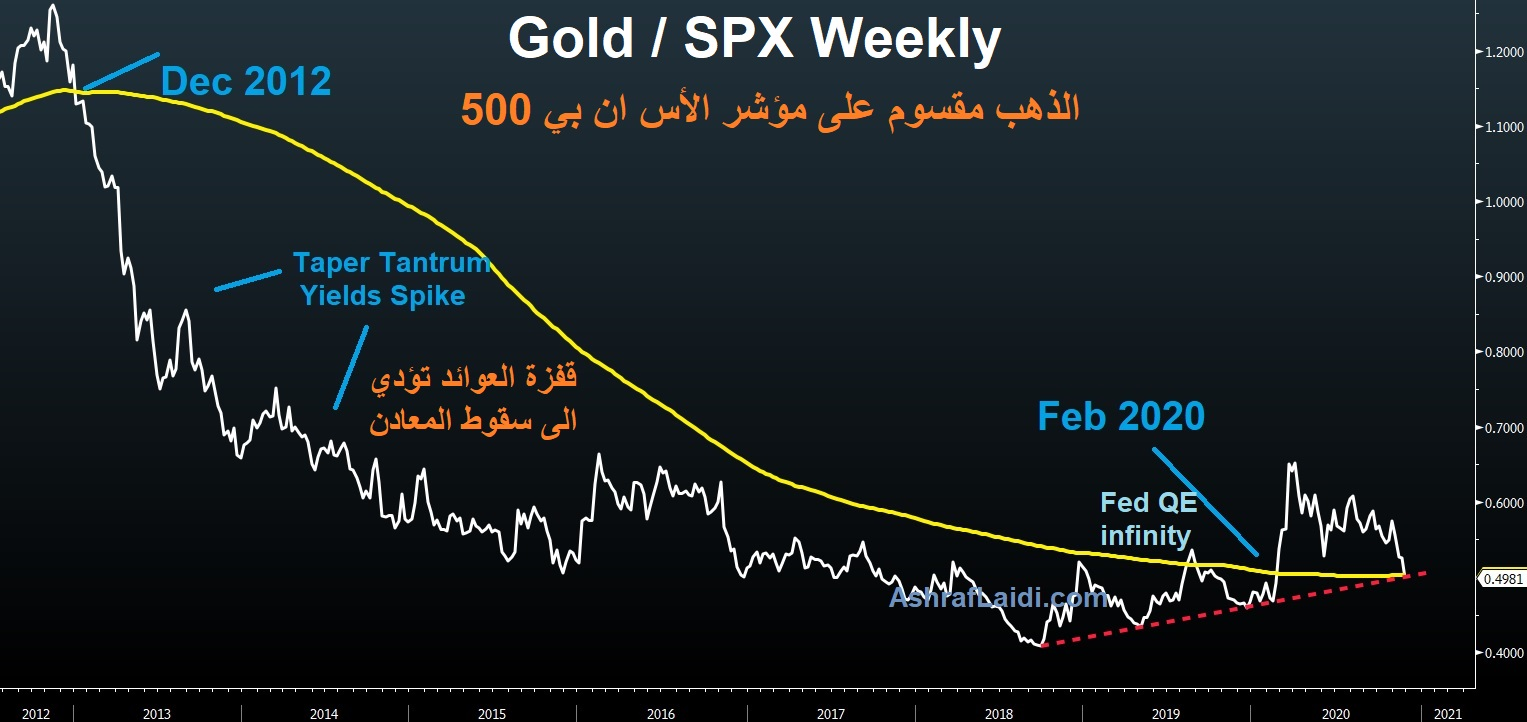 Gold-SPX Weekly Chart